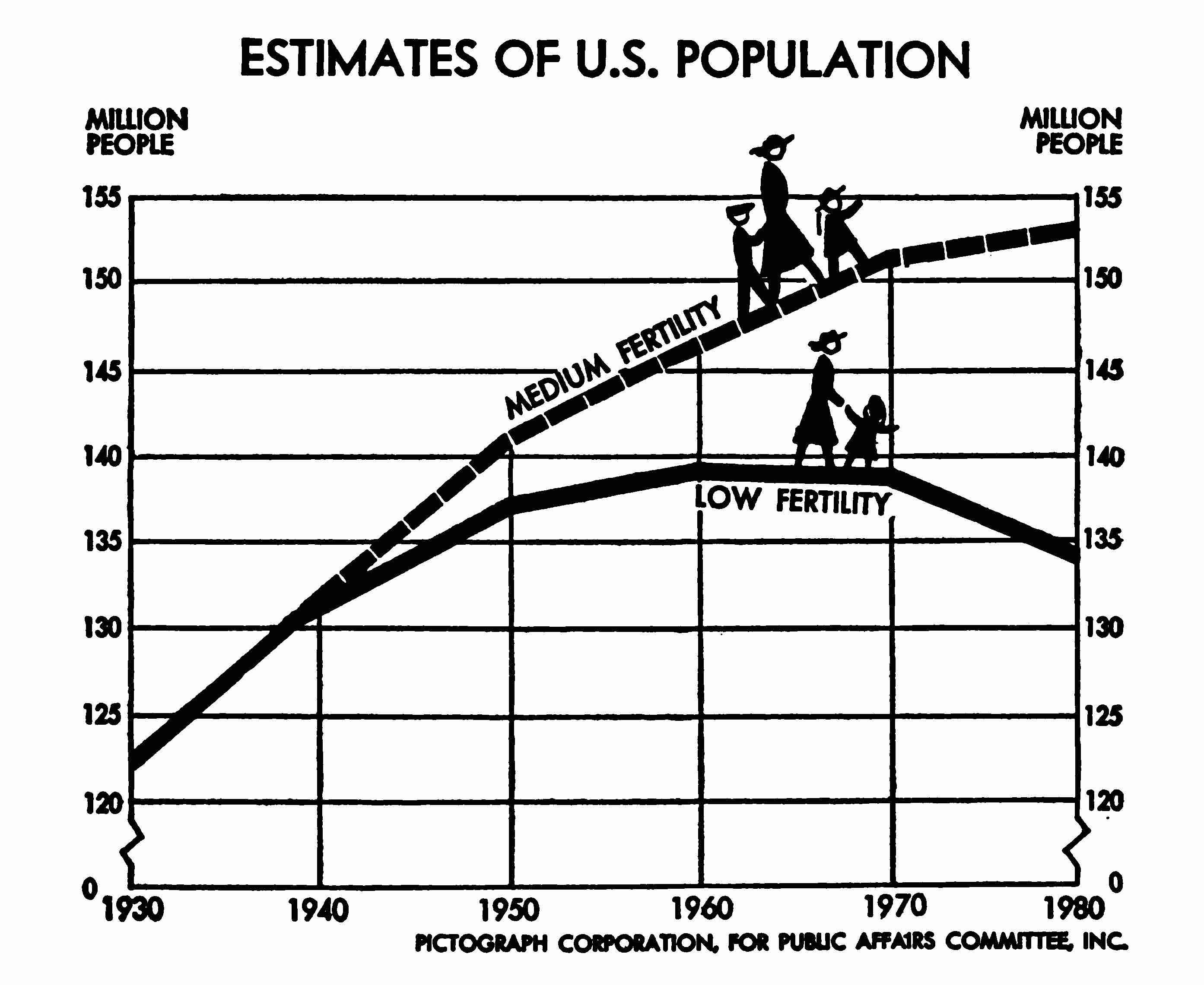 A pictograph with two estimates for U.S. population growth up to 1980, one medium and one low.